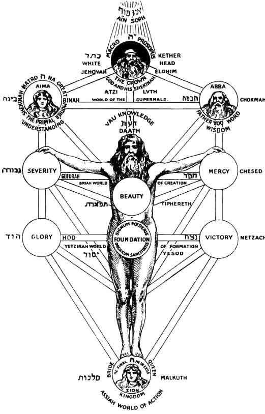 gematria nummerologie Kabbalah